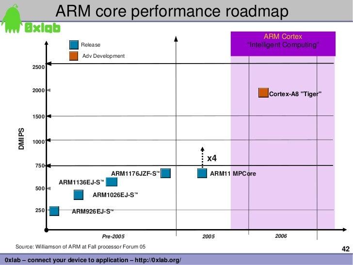 ARMcoreperformanceroadmap                                                                                  ARMCortex  ...