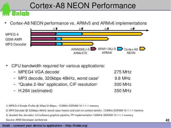 CortexA8NEONPerformance • CortexA8NEONperformancevs.ARMv5andARMv6implementations                               ...