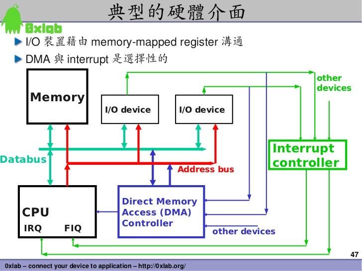 典型的硬體介面      I/O 裝置藉由 memorymappedregister 溝通      DMA 與 interrupt 是選擇性的                                                ...
