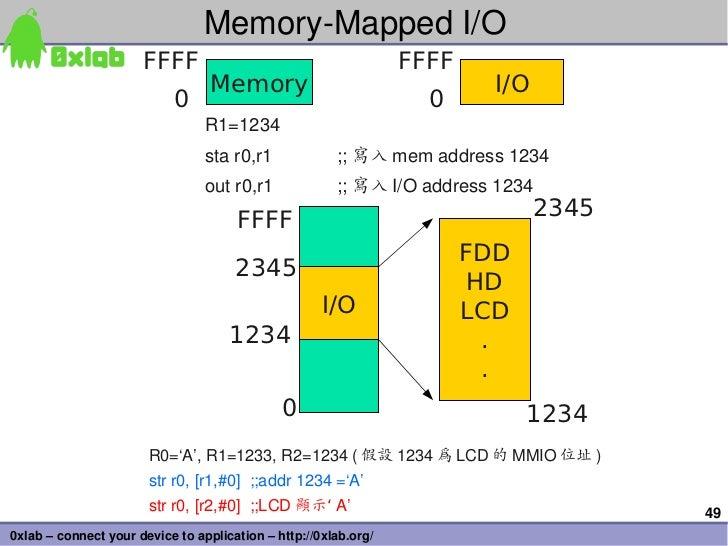 MemoryMappedI/O                      FFFF                                       FFFF                                  Me...