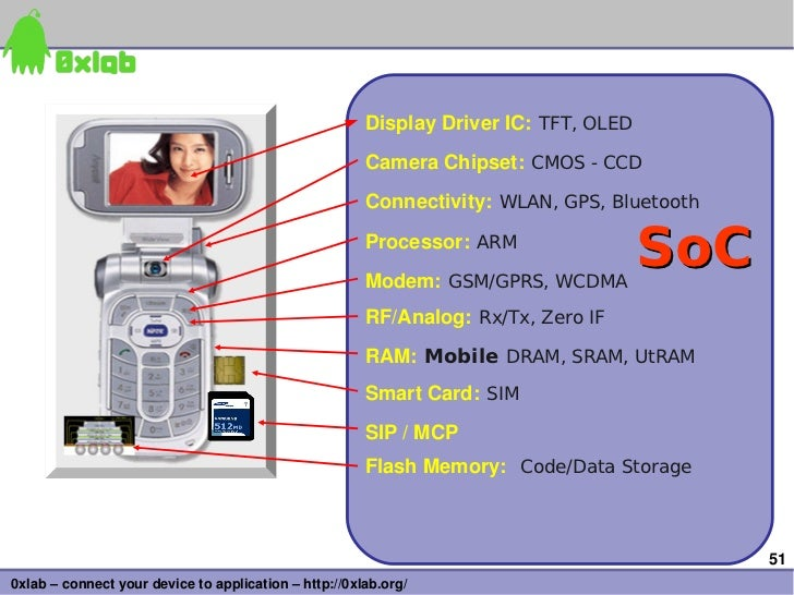 DisplayDriverIC: TFT, OLED                                                       CameraChipset: CMOS - CCD             ...
