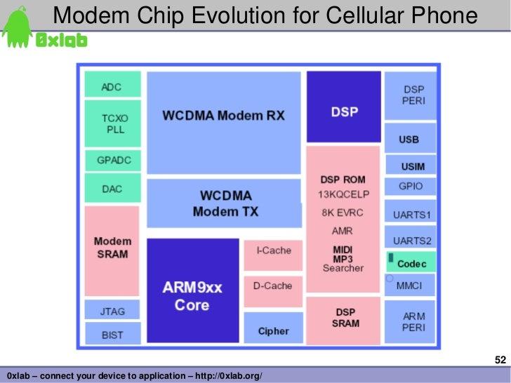 ModemChipEvolutionforCellularPhone                                                                 520xlab–connect...