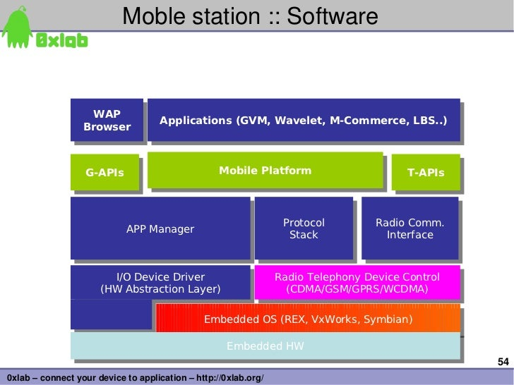 Moblestation::Software                    WAP                                    Applications (GVM, Wavelet, M-Commerce...