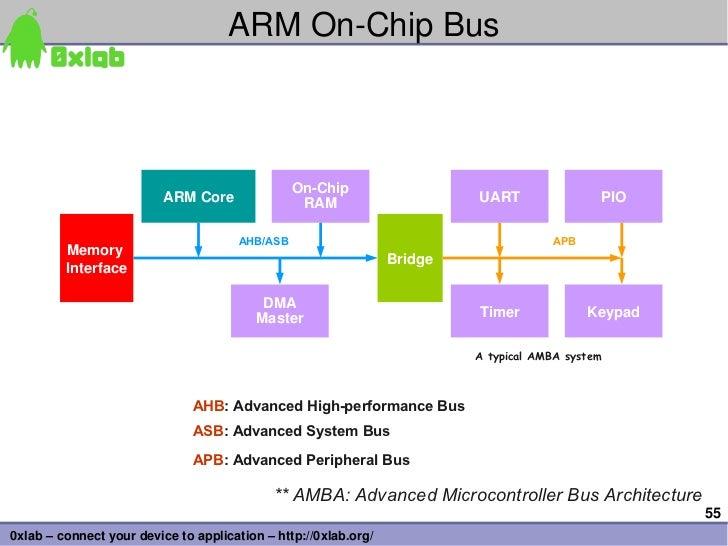 ARMOnChipBus                                                OnChip                          ARMCore               RAM...