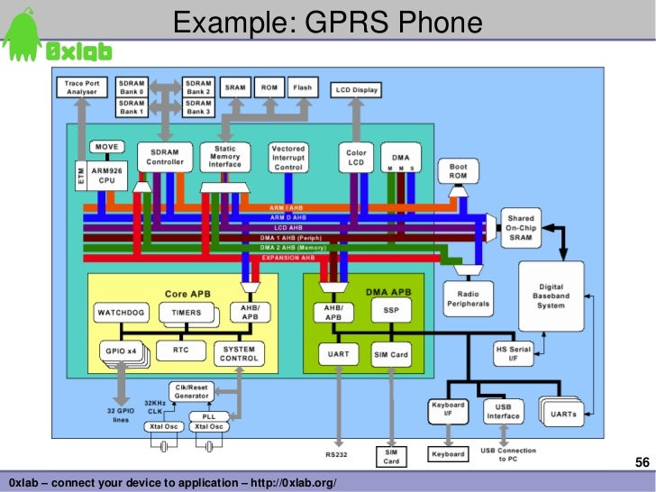 Example:GPRSPhone                                                                 560xlab–connectyourdevicetoappli...