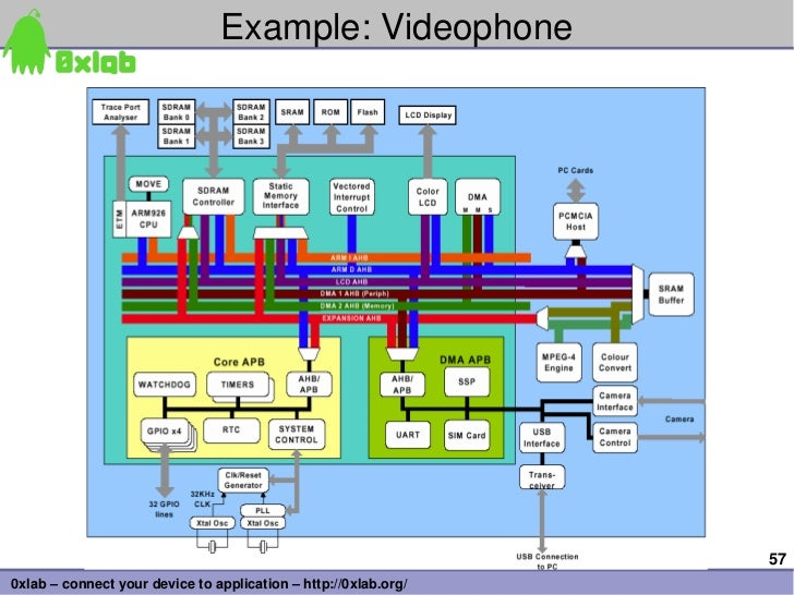 Example:Videophone                                                                 570xlab–connectyourdevicetoappli...