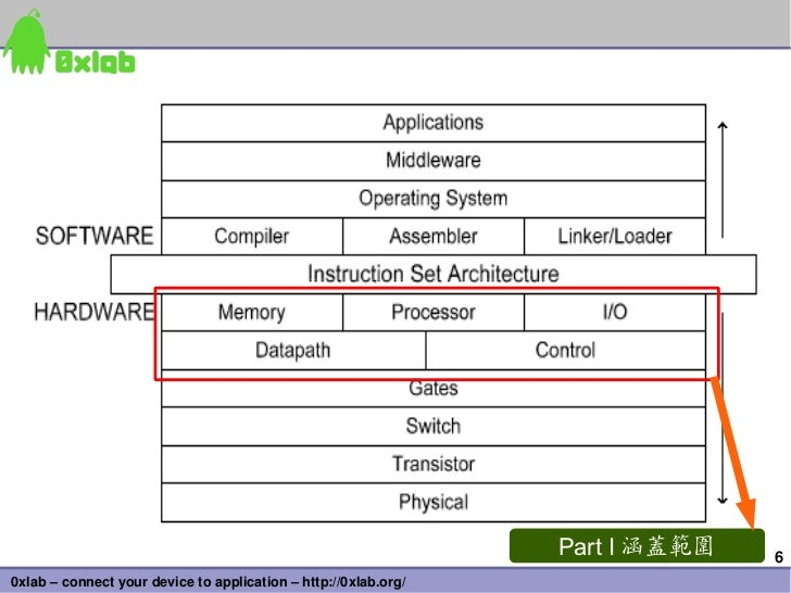 Part I 涵蓋範圍   60xlab–connectyourdevicetoapplication–http://0xlab.org/