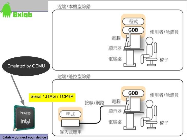 EmulatedbyQEMU                  Serial / JTAG / TCP-IP                                                                 6...