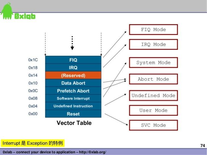 Interrupt 是 Exception 的特例                                        740xlab–connectyourdevicetoapplication–http://0xl...