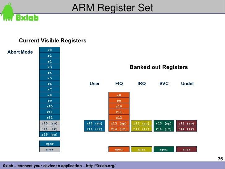 ARMRegisterSet        Current Visible Registers        Current Visible Registers                        r0              ...