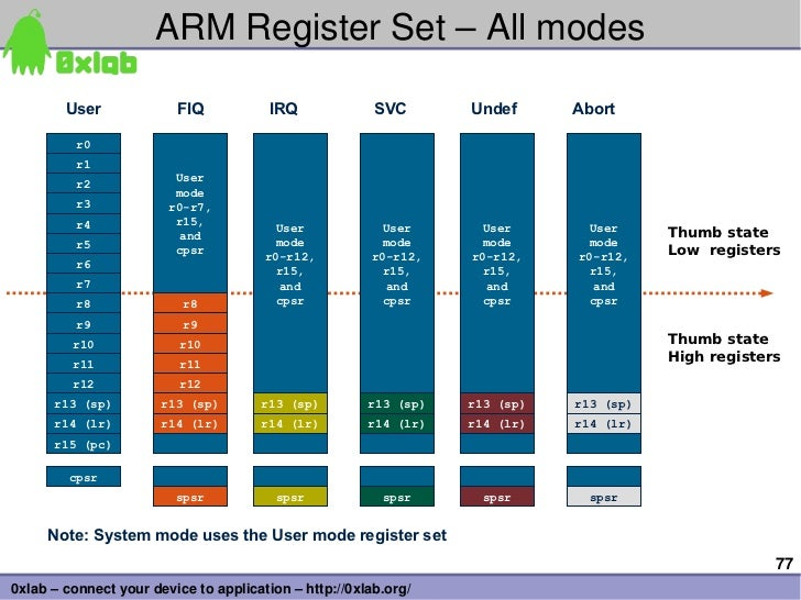 ARMRegisterSet–Allmodes        User             FIQ            IRQ             SVC       Undef      Abort          r0...