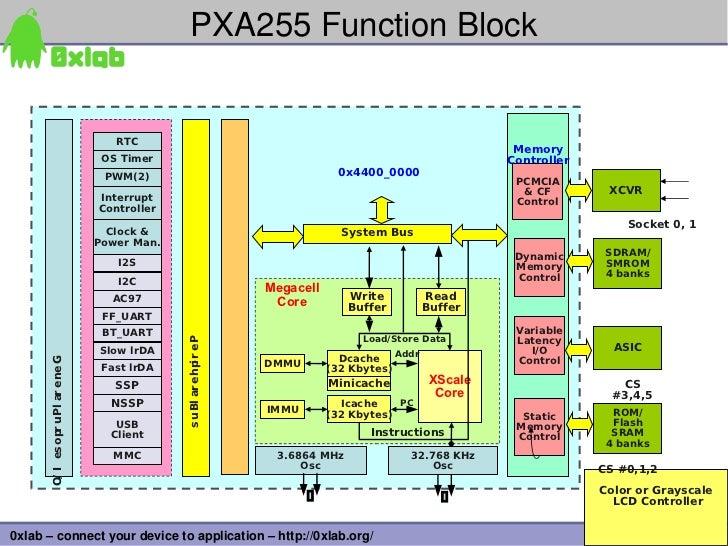 PXA255FunctionBlock                                    RTC                                                              ...