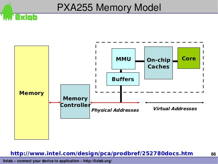 PXA255MemoryModel                                                                 MMU   On-chip     Core                ...