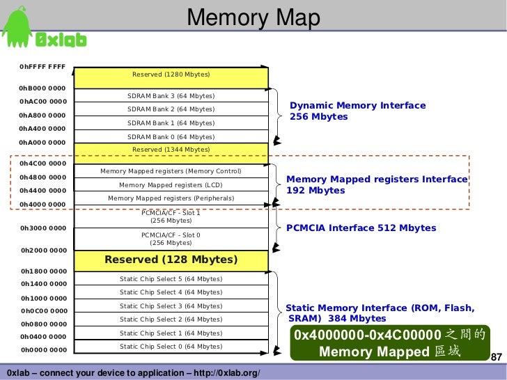 MemoryMap   0hFFFF FFFF                               Reserved (1280 Mbytes)  0hB000 0000                             SDR...