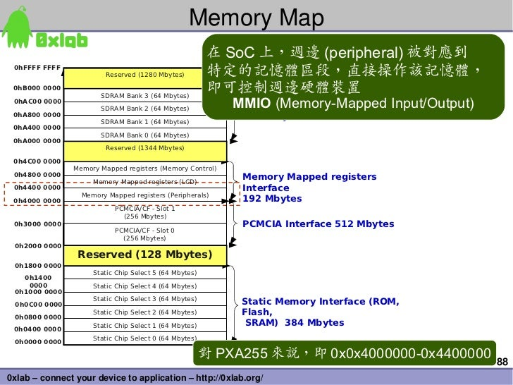 MemoryMap                                                        在 SoC 上,週邊 (peripheral) 被對應到 0hFFFF FFFF                ...