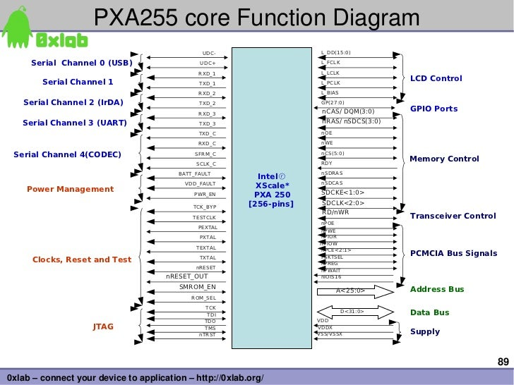 PXA255coreFunctionDiagram                                                UDC-                    L_DD(15:0)     Serial ...