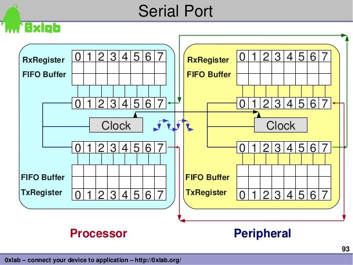 SerialPort      RxRegister        0 1 2 3 4 5 6 7                          RxRegister    0 1 2 3 4 5 6 7      FIFOBuffe...