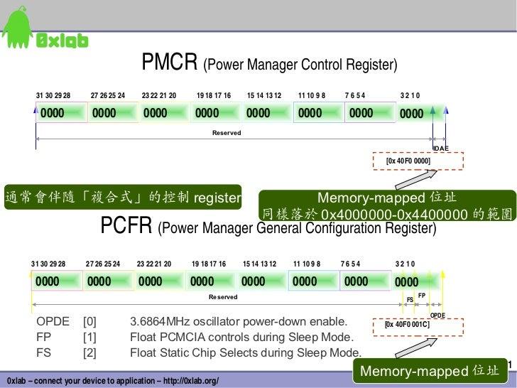 PMCR(PowerManagerControlRegister)        31302928     27262524     23222120    19181716      15141312  ...