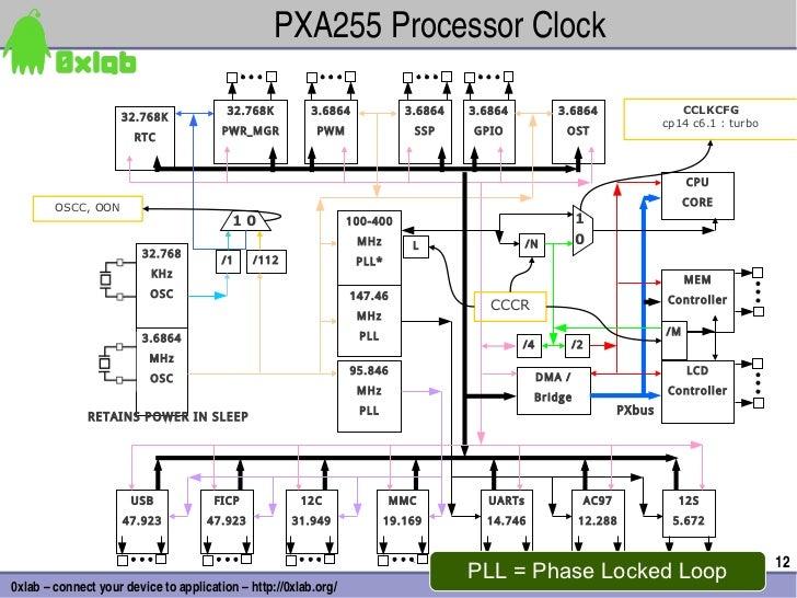 PXA255ProcessorClock                                         32.768K         3.6864             3.6864   3.6864        ...