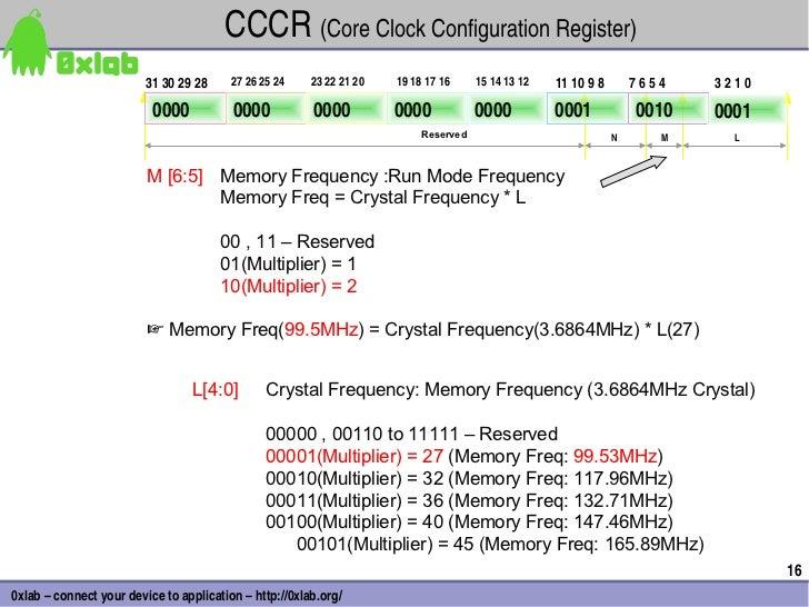 CCCR(CoreClockConfigurationRegister)                         31302928     27262524    23222120   19181716 ...