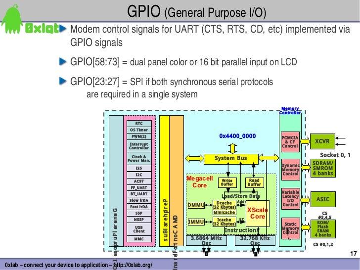 GPIO(GeneralPurposeI/O)                           ModemcontrolsignalsforUART(CTS,RTS,CD,etc)implementedvia  ...