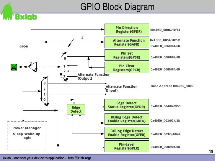 GPIOBlockDiagram                                                                          Pin Direction                 ...