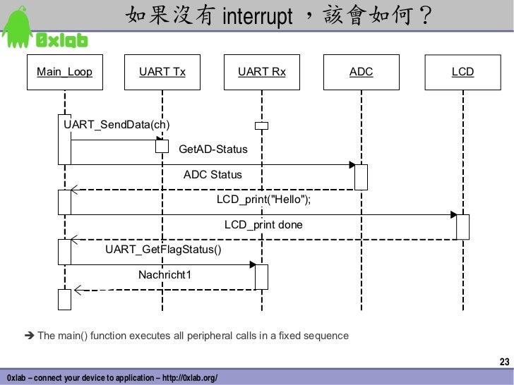 如果沒有 interrupt ,該會如何?        Main_Loop                      UART Tx                     UART Rx         ADC   LCD         ...