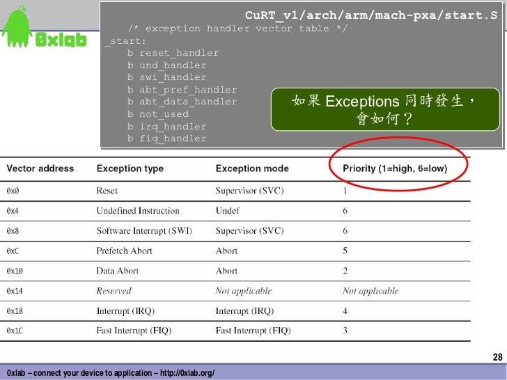 CuRT_v1/arch/arm/mach-pxa/start.S                                                                 CuRT_v1/arch/arm/mach-px...