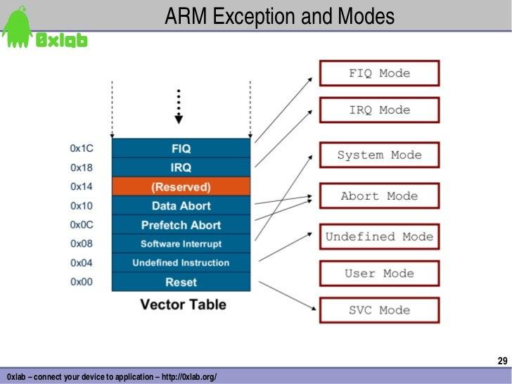 ARMExceptionandModes                                                                        290xlab–connectyourdevi...