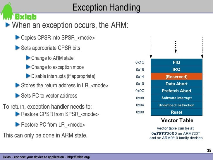 ExceptionHandling      Whenanexceptionoccurs,theARM:            CopiesCPSRintoSPSR_<mode>            Setsappropr...