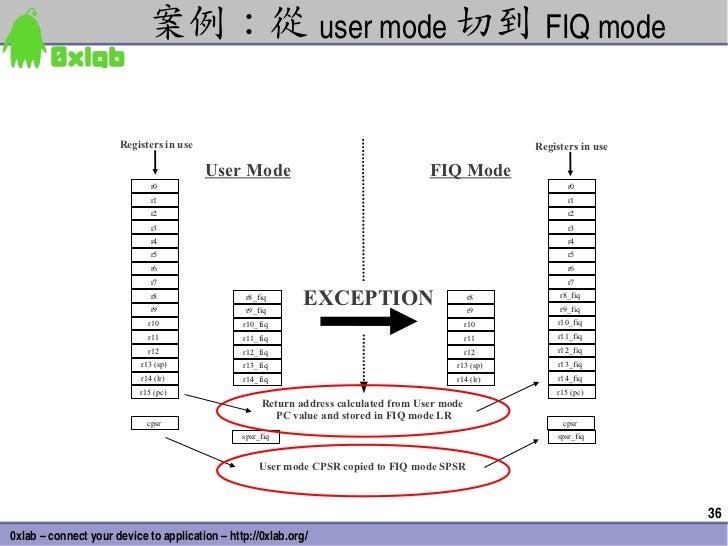 案例:從 usermode 切到 FIQmode                      Registers in use                                                          ...