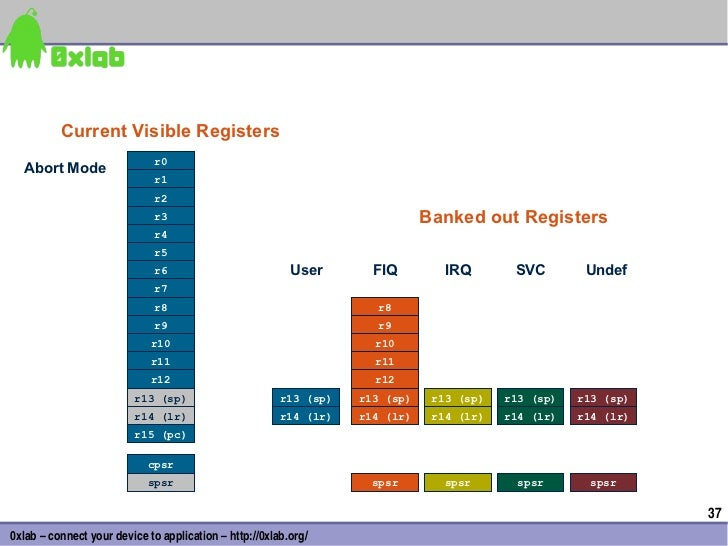 Current Visible Registers                             r0  Undef Mode   Abort  SVC Mode  IRQ Mode  FIQ Mode  User Mode     ...