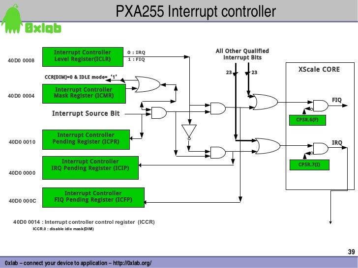 PXA255Interruptcontroller                     Interrupt Controller          0 : IRQ       All Other Qualified           ...