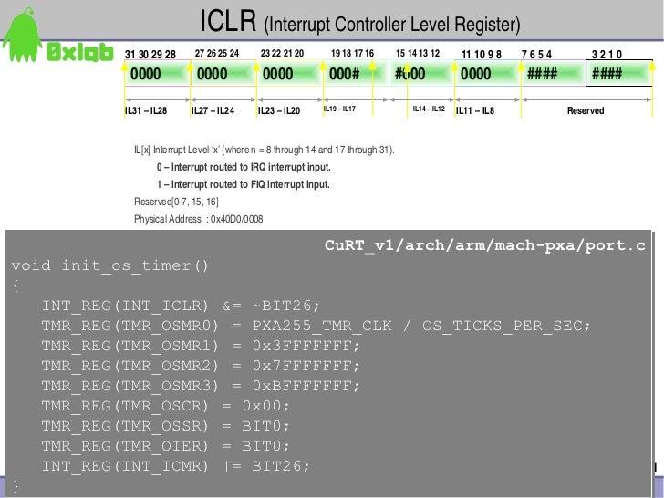 ICLR(InterruptControllerLevelRegister)            31302928       27262524      23222120         19181716 ...