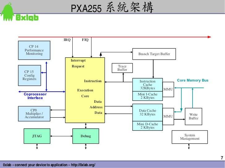 PXA255 系統架構                                        IRQ          FIQ                 CP 14              Performance        ...