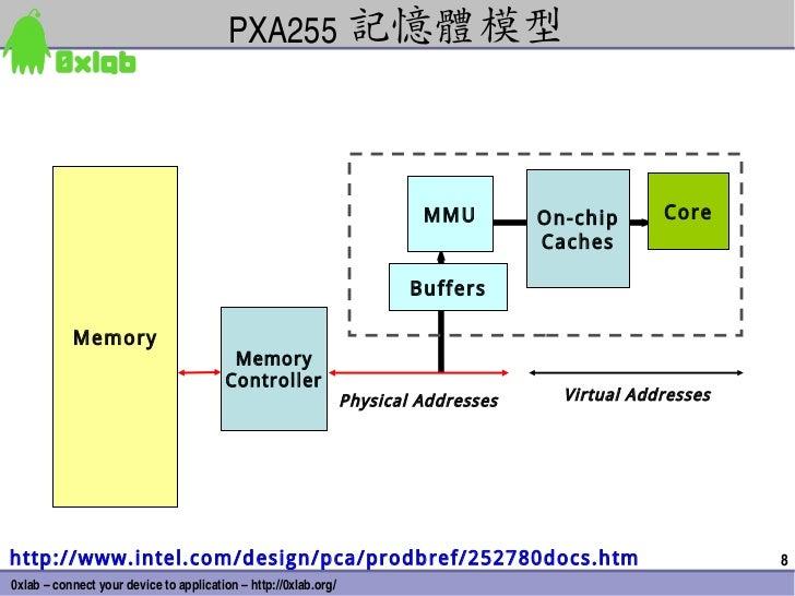PXA255 記憶體模型                                                                          MMU         On-chip      Core       ...