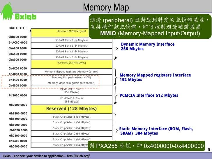 MemoryMap                                                                   週邊 (peripheral) 被對應到特定的記憶體區段,    0hFFFF FFFF ...
