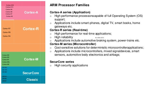 arm arc 2016 rh slideshare net  arm cortex r4f technical reference manual