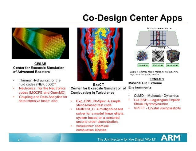 Simulation Directed Co-Design from Smartphones to Supercomputers