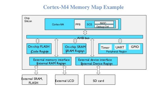 Arm cortex-m4 programmer model