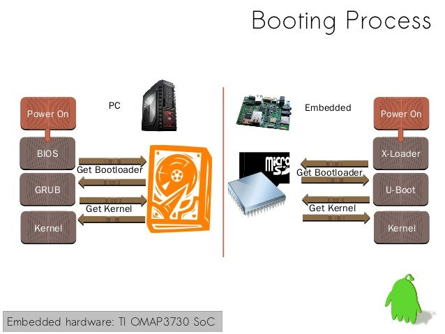 Develop Your Own Operating Systems using Cheap ARM Boards