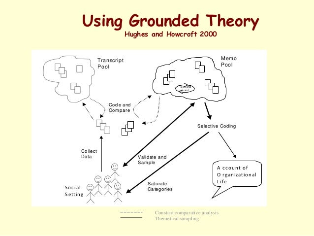a grounded theory of thesis blocking Paper 59 - 1 grounded theory bob dick (2000) grounded theory: a thumbnail sketch a paper written as a resource document for thesis candidates using grounded theory for data analysis.