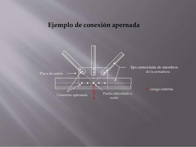 Placa de unión Ejes centroidales de miembros de la armadura Punto articulado o nodo Ejemplo de conexión apernada Conexión ...
