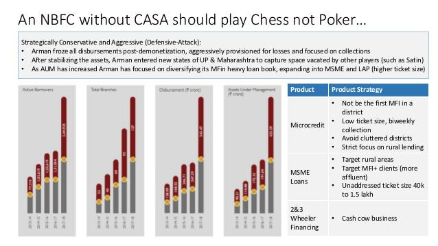An NBFC without CASA should play Chess not Poker… Strategically Conservative and Aggressive (Defensive-Attack): • Arman fr...
