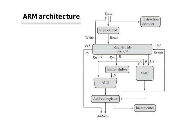arm processor applications