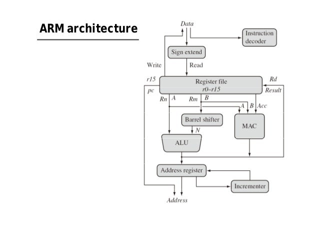 arm architecture reference manual arm architecture reference manual
