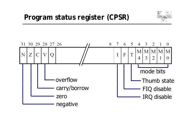 Arm architecture program status register ccuart Images