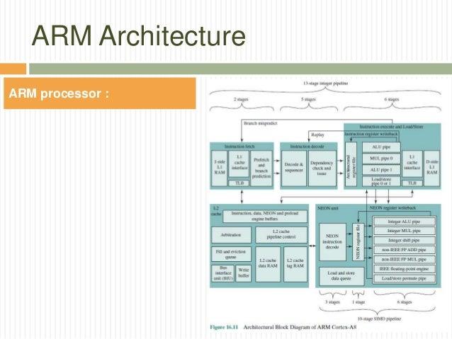ARM Architecture ARM Processor ...