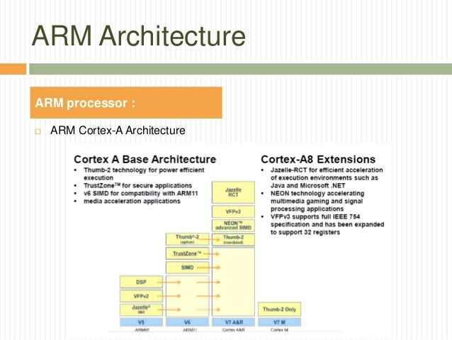 SNAPDRAGON SoC Family And ARM Architecture - Arm processor architecture