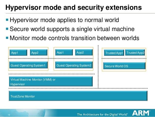 10 Hypervisor mode and security extensions Hypervisor mode applies to normal world Secure world supports a single virtua...